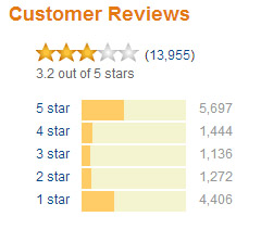 negative-reviews-graph